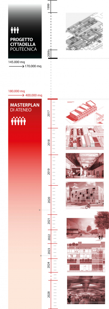 Masterplan   Missione